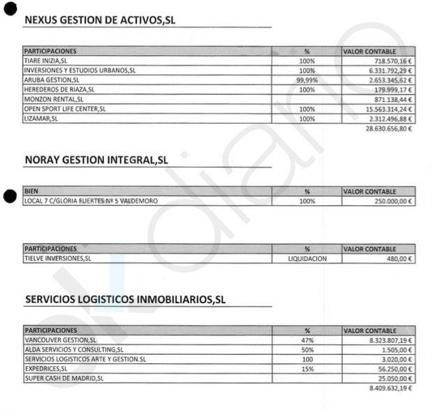 Los bienes patrimoniales vinculados con las sociedades de David Marjaliza.
