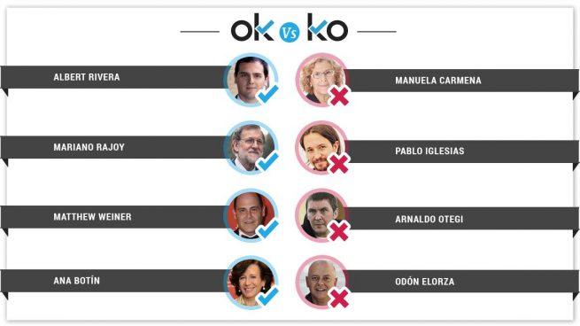 Los OK y KO del martes, 6 de febrero