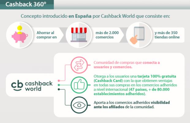 """El 'cashback' ya tiene 130.000 adeptos en nuestro país: """"Ahorran 500 euros por familia"""""""