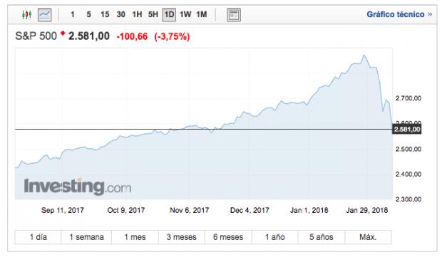 Wall Street no se cree los mensajes de calma: se desploma un 4% en un nuevo jueves negro