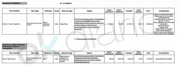 Puigdemont se gastó 1,6 millones públicos al año siendo president en comidas, viajes y vestuario