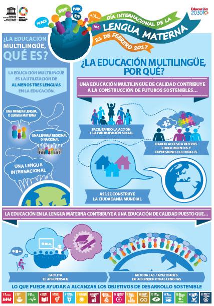 Día Internacional de la Lengua Materna ¿qué es y por qué se festeja?