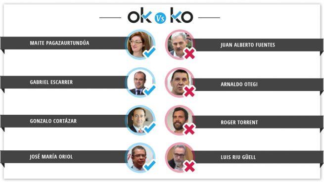 Los OK y KO del miércoles, 14 de febrero