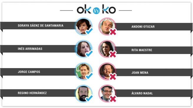 Los OK y KO del viernes, 16 de febrero