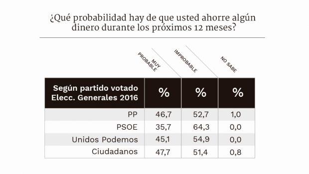 Los votantes de Podemos tienen la misma capacidad de ahorro que los del PP