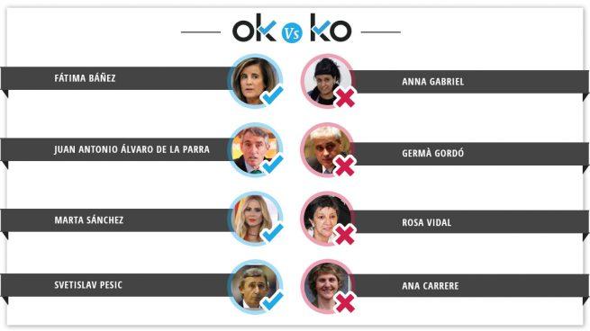 Los OK y KO del lunes, 19 de febrero
