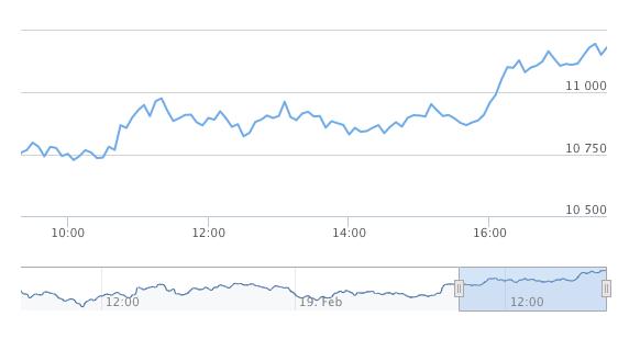 Bitcoin escala hasta los 11.200 dólares