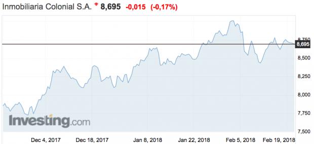 Sólo Colonial, Abertis, Bankinter y Mediaset han esquivado la caída bursátil en el último mes
