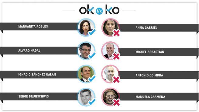 Los OK y KO del miércoles, 21 de febrero