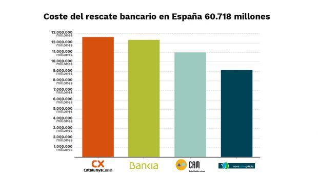 Bankia vs Catalunya Caixa: el 'cara a cara' entre Rato y Serra