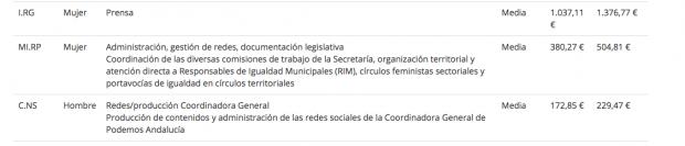 La precariedad en Podemos: administrativa por 380 € al mes, 'peón' por 175