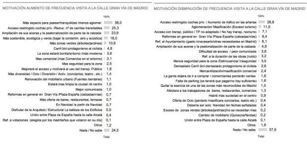 Carmena gastó 14.800 € en una encuesta sesgada para justificar las obras de Gran Vía