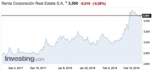 Renta Corporación y Quabit toman la delantera en el sector inmobiliario
