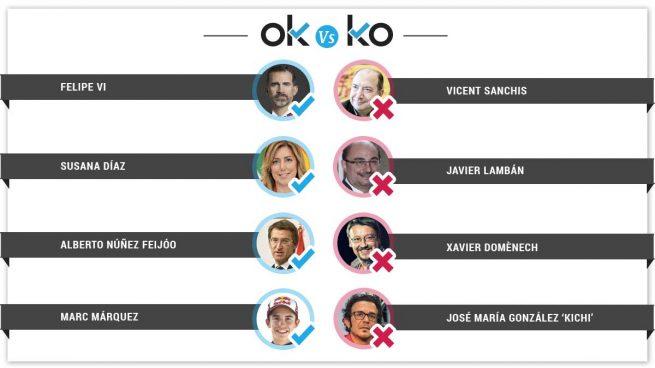 Los OK y KO del martes, 27 de febrero
