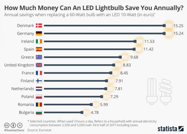 ¿Cuánto ahorramos los españoles con bombillas LED?