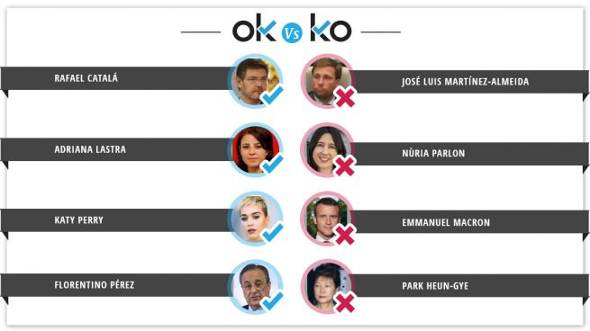 Los OK y KO del miércoles, 28 de febrero