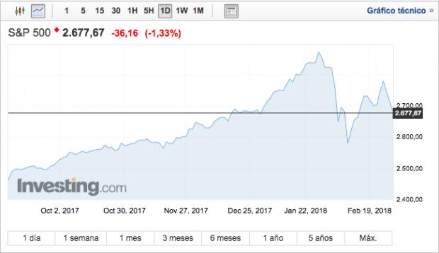 Los nuevos aranceles de Donald Trump sacuden Wall Street
