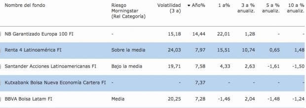 Los 5 mejores fondos de inversión españoles en lo que va de año