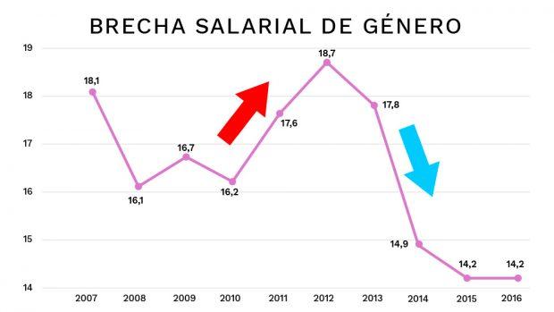 La brecha salarial con Zapatero superó en casi cuatro puntos la actual