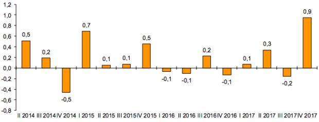 El coste por hora trabajada aceleró su crecimiento hasta el 1,6% a cierre de 2017
