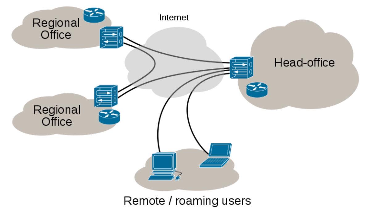 ¿Qué es una conexión VPN y para que sirve?