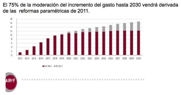 Tres de cada cuatro euros de pérdida del poder adquisitivo de las pensiones se debe a la reforma del PSOE