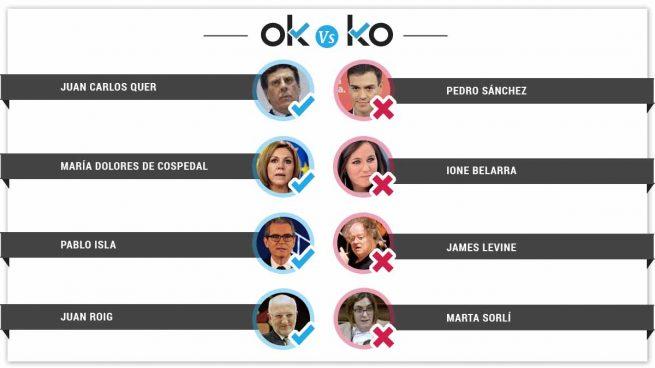 Los OK y KO del miércoles, 14 de marzo