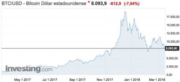 El interés por Bitcoin y las criptomonedas se desploma en 2018