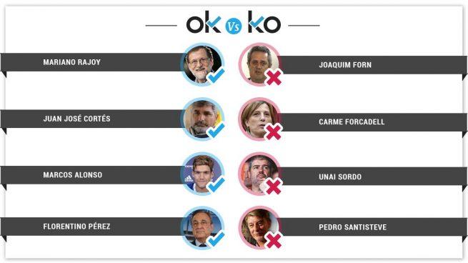 Los OK y KO del jueves, 15 de marzo