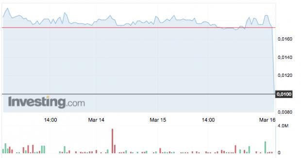 Cotización de Vértice 360 desde el 13 de marzo. Fuente: Investing.