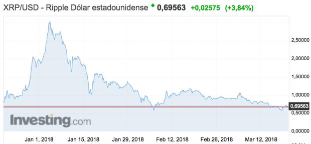 Bitcoin, Ethereum y Ripple pierden 124.000 millones de capitalización en 2018