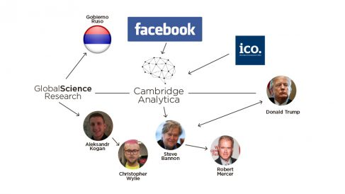 Diagrama del escándalo de Facebook y Cambridge Analytica.