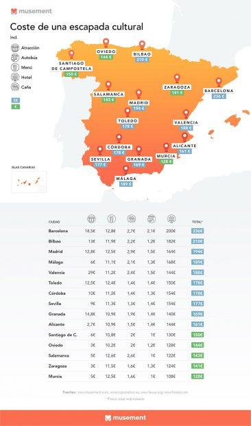 Ciudades más baratas