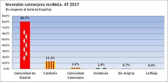 El daño económico seguirá 'in crescendo' en Cataluña con la investidura de Torra