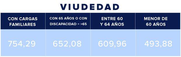 Así será la subida del 2% en las pensiones mínimas y de viudedad