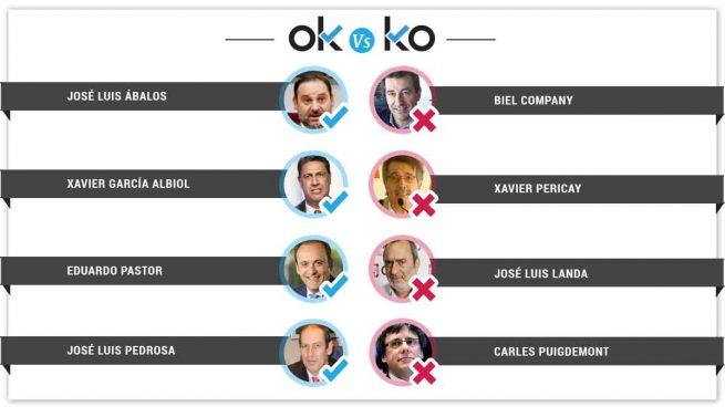 Los OK y KO del jueves, 29 de marzo