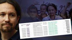 Datos sacados del portal de transparencia de Podemos.