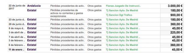 Resumen de los datos del portal de transparencia de Podemos