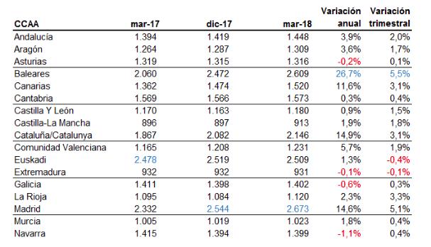 El 'procés' también frena el mercado inmobiliario catalán: Madrid crece casi el doble en 2018