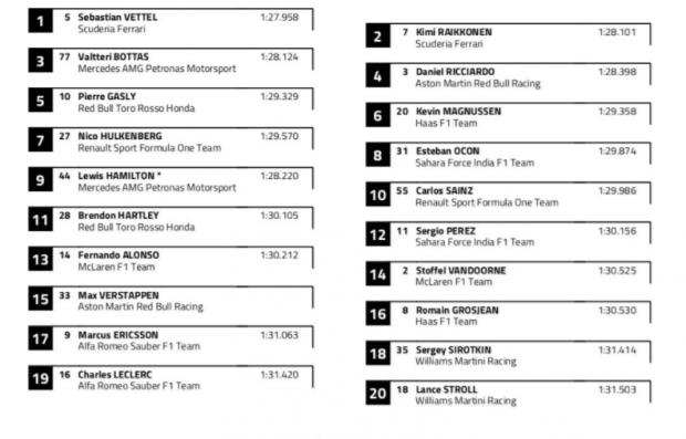 F1 – GP Bahréin 2018: Clasificación y carrera vuelta a vuelta