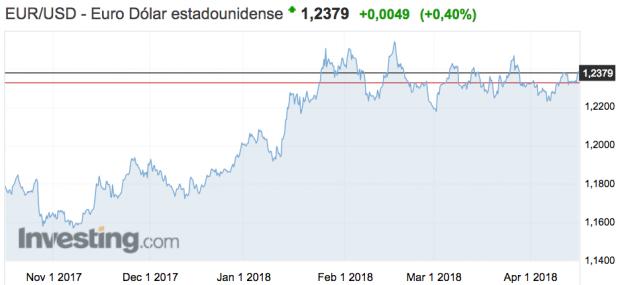 Las medidas proteccionistas de Trump empujarán la cotización del dólar al alza frente al euro