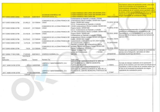 La 'transparencia' de Kichi: gasta 16.800 € en un concierto sin aprobación ni contrato