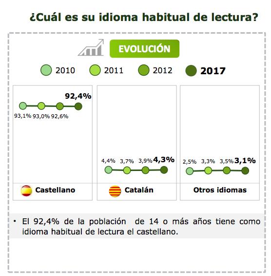 La venta de libros en catalán cae respecto a 2010 hasta el 4,3%
