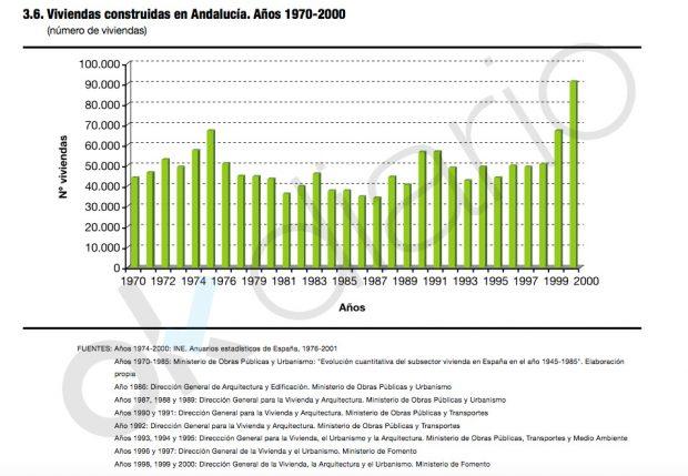 """Informe """"La vivienda en Andalucía. Estadísticas históricas del siglo XX"""" (Junta de Andalucía-2007)."""