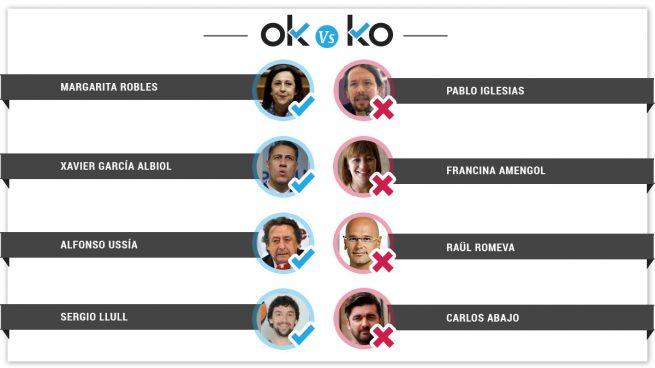 Los OK y KO del miércoles, 25 de abril