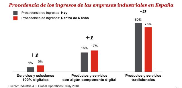 Sólo un tercio de las empresas industriales españolas aprueba en digitalización
