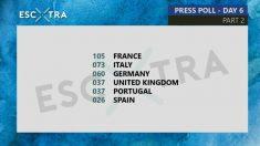 Votaciones de la prensa de Eurovisión | Escxtra