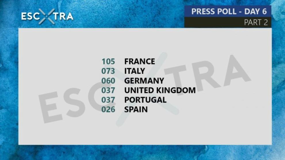 Votaciones de la prensa de Eurovisión   Escxtra