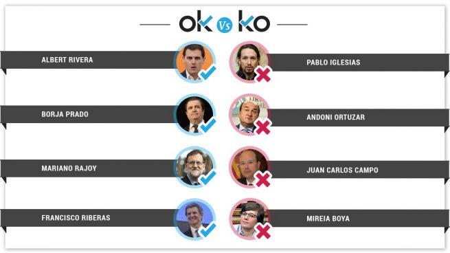 Los OK y KO del miércoles, 9 de mayo