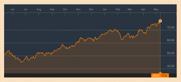 ¿Por qué el precio de la gasolina y el petróleo no se mueven a la par?